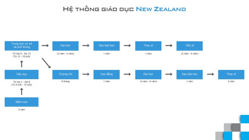 Tổng quan du học New Zealand