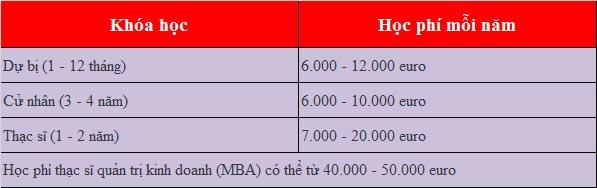 Chi phí du học Hà Lan 2018