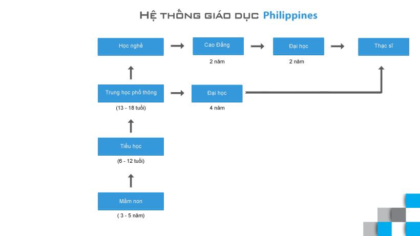 Hệ thống giáo dục khi đi du học Philippines
