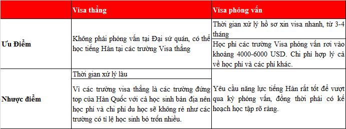 Phân biệt sự khác nhau giữa thủ tục Visa phỏng vấn thường và Visa thẳng du học Hàn Quốc
